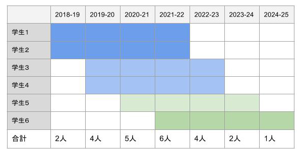 Japanese SSI 7 year plan