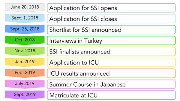 SSI 2019 timeline