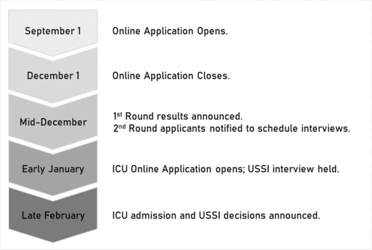 USSI Timeline (9.1.2020)