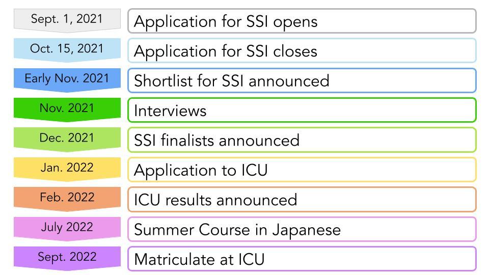 2021-22 SSI timeline (1)